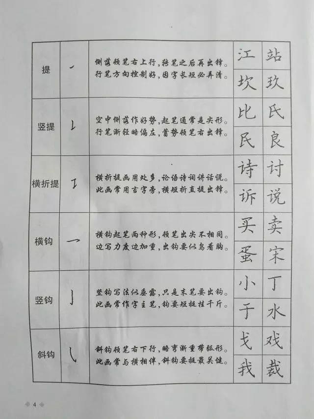 硬笔楷书点画结构36法和歌诀!(果断收藏)